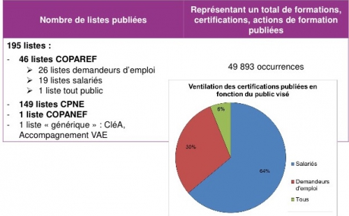 cpf,formation,réforme,droit,éducation,leaks